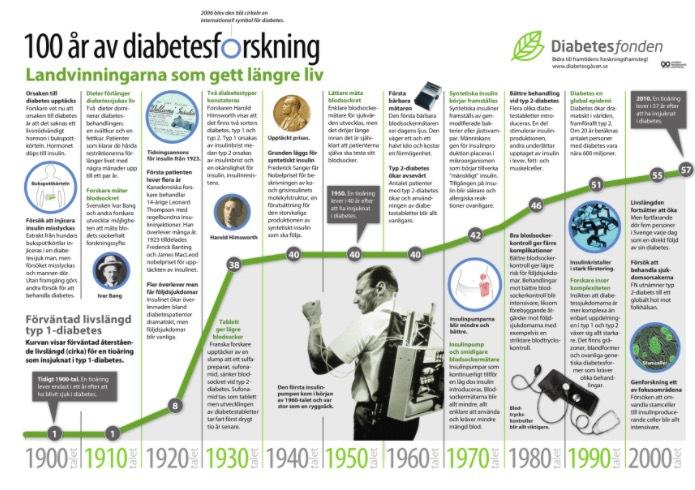 På Diabetesfondens hemsida kan du se vilka framsteg man gjort för att bota diabetes
